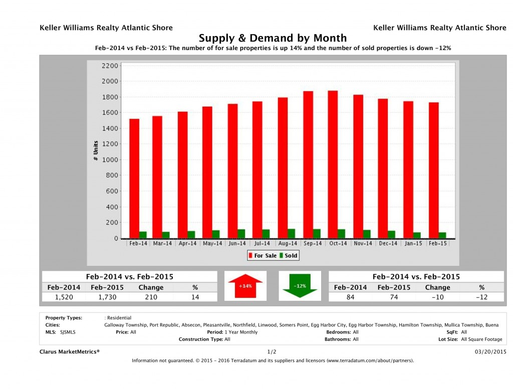 CMM_Report_SupplyAndDemand_chart