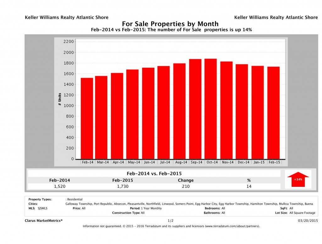 CMM_Report_UnitsForSale_chart
