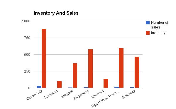inventory-sales