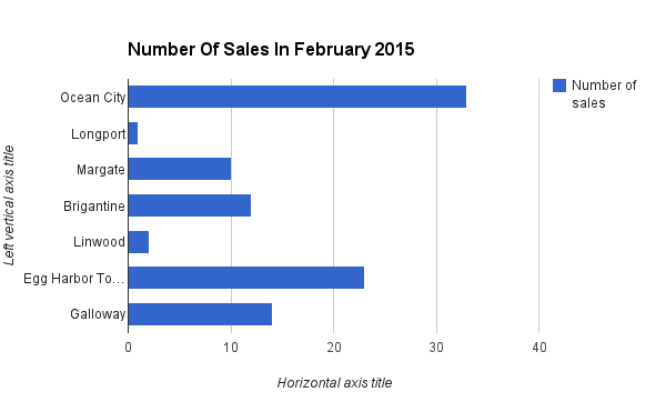 number of sales