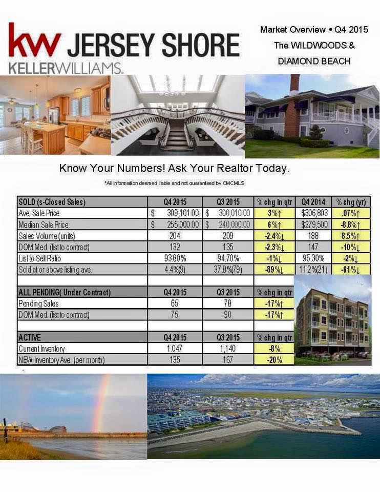 Wildwoods and Diamond Beach real estate statistics 4th quarter 2015