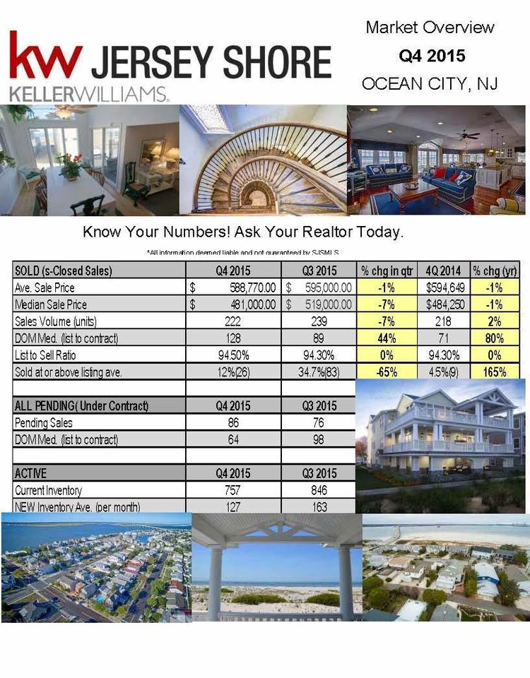 Market Report For Ocean City, NJ 4th quarter 2015.