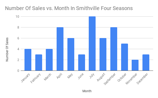 yearly sales  Archives - South Jersey Real Estate Information